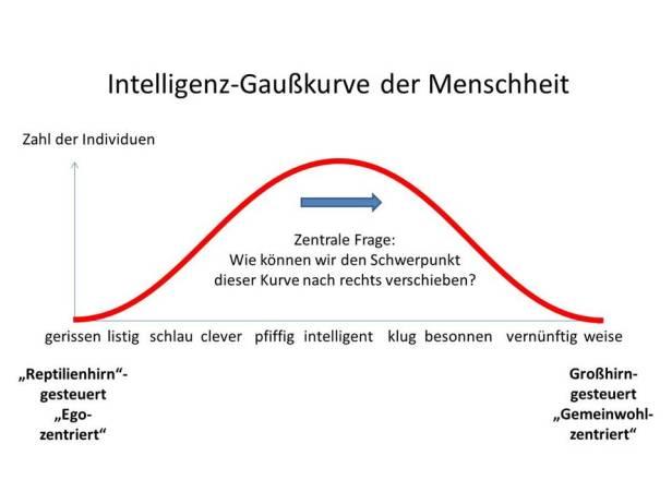 Intelligenz-Gaußkurve der Mensch_heit